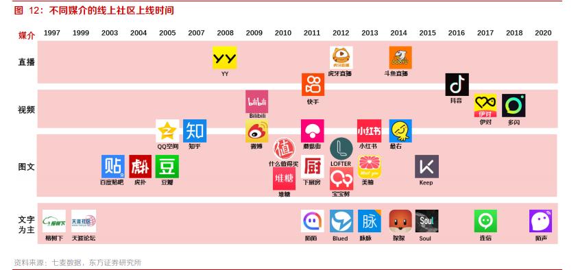 2021传媒互联网策略:拥抱大产品、大用户平台的繁荣性成长