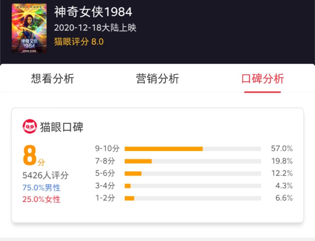 神奇女侠1984评分8.0,女侠身姿曼妙,网友:反派演技炸裂