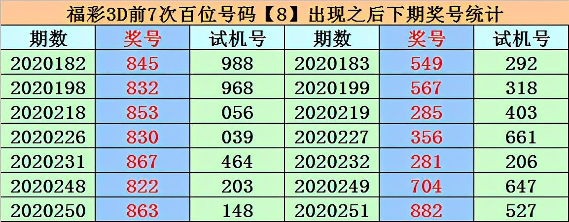 易顶天2020252期福彩3D推荐:直选偶偶奇