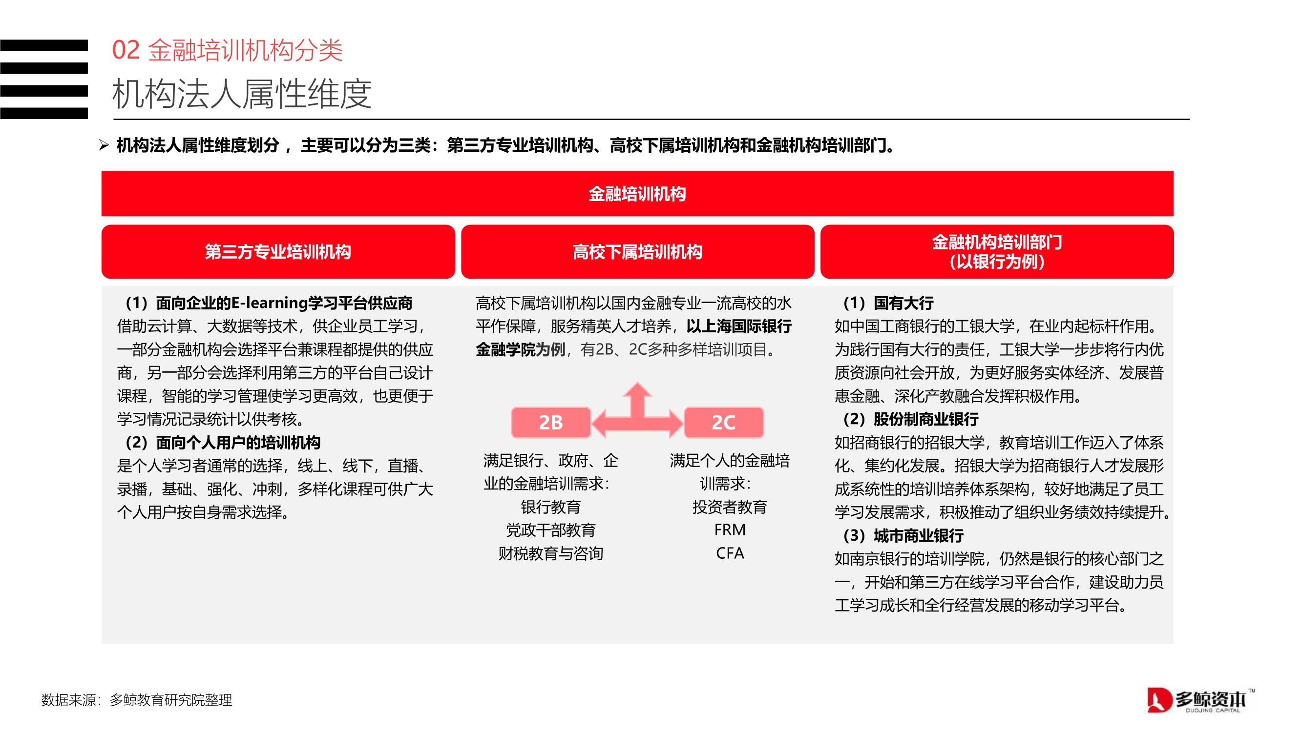 2020中国金融理财培训行业报告