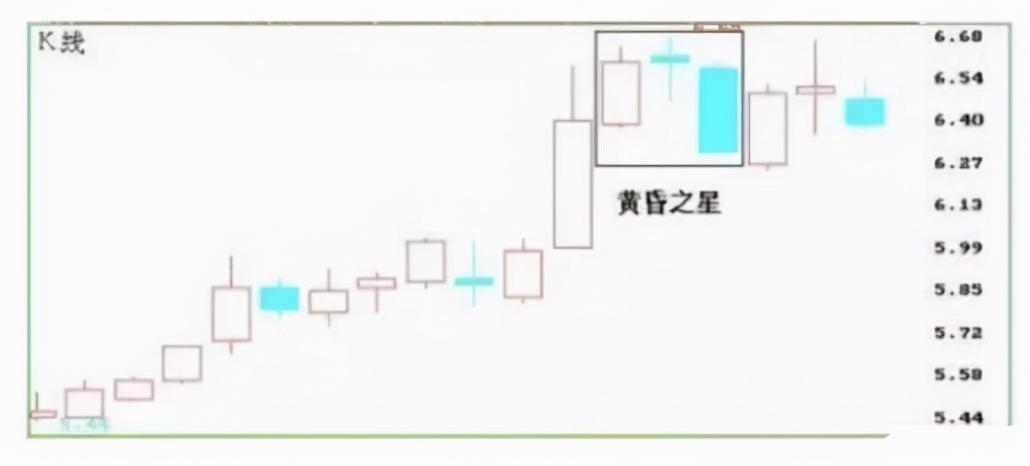 早晨之星k线组合图形(k线必涨的20种形态图解)