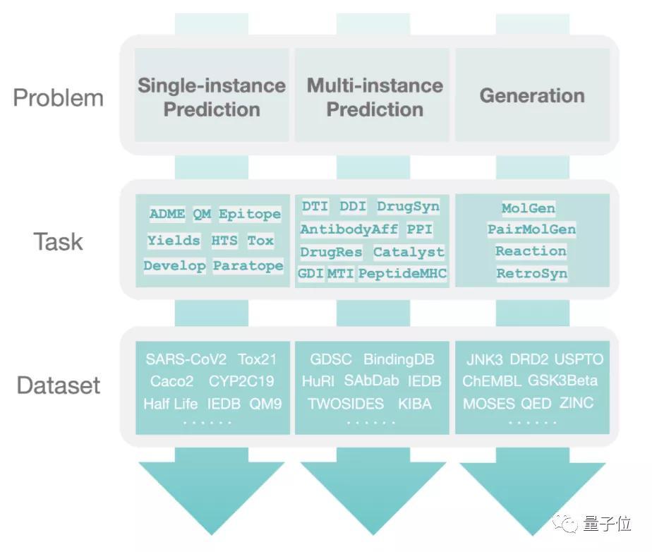 首个ML生物医药大型数据集,3行代码能运行丨哈佛MIT等出品
