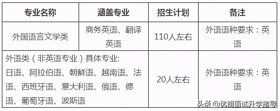 清北复交13所高校2021外语保送大公开!小语种何去何从?