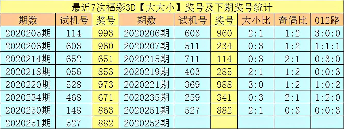 享乐2020252期福彩3D推荐:心水独胆参考6