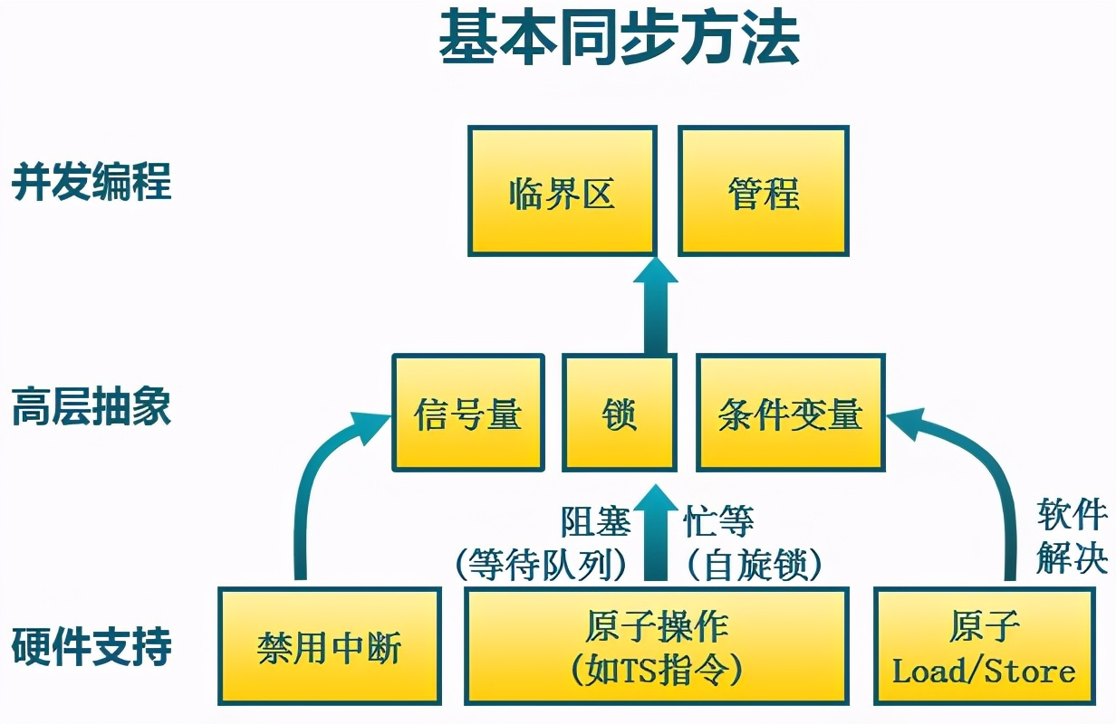 操作系统基础14-同步与互斥机制