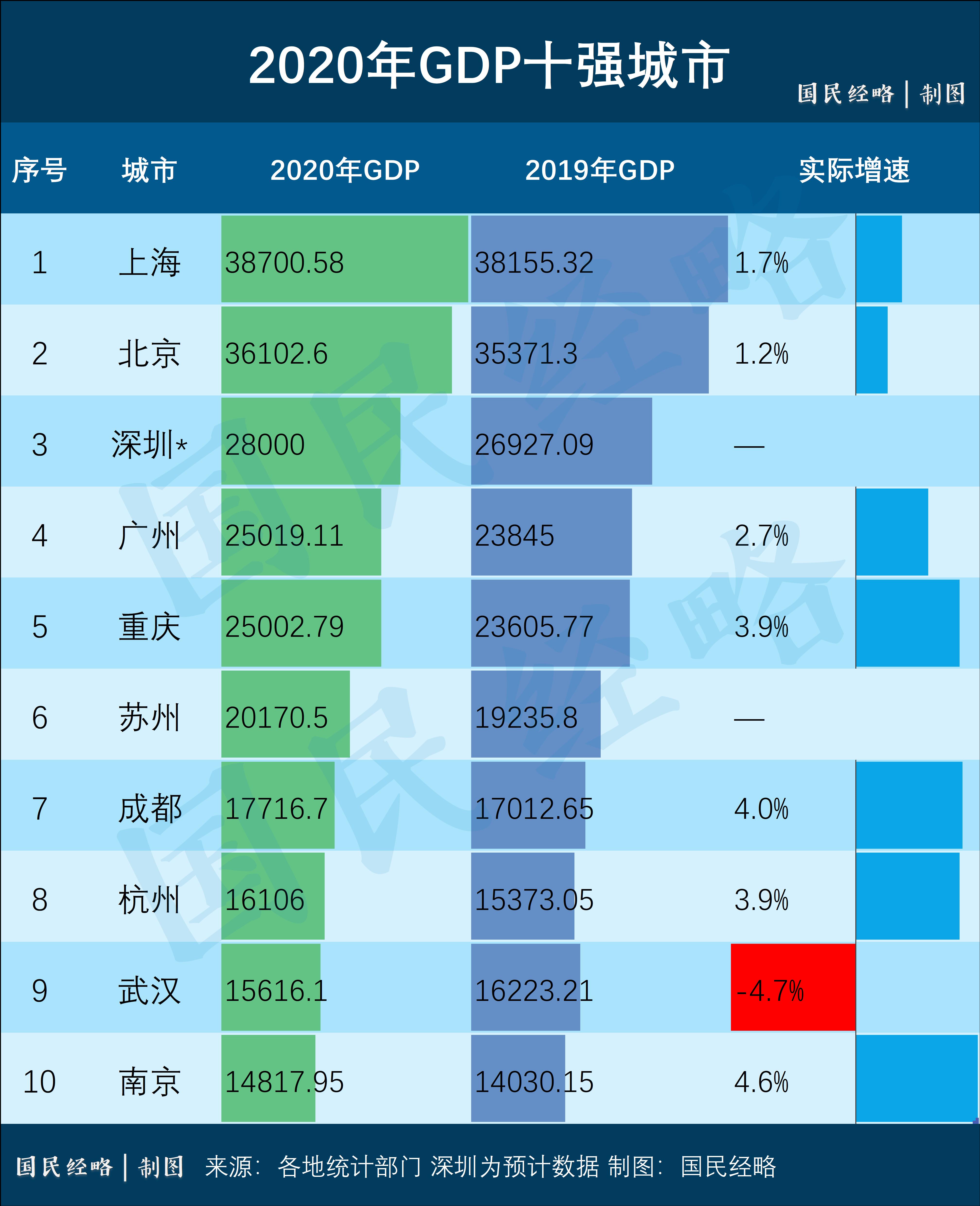 大反转!广州超过重庆,中国的国内生产总值成为第四大城市