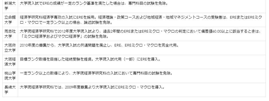 日本留学:一个可以让你免除部分经济大学院笔试的成绩—ERE