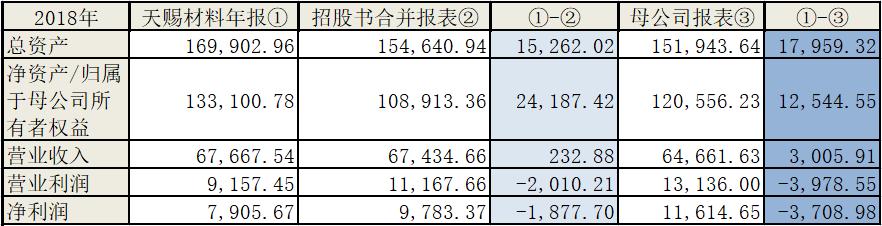 """容汇锂业募资9亿逆势扩张,信披""""打架""""真实性存疑"""