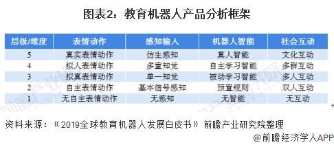 预见2021:《2021年中国教育机器人产业全景图谱》