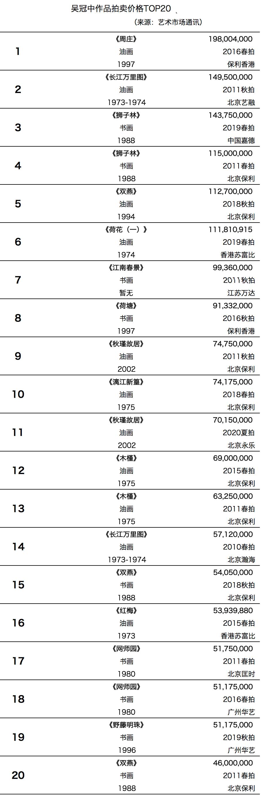 秋拍巡礼丨吴冠中《北国风光》:红色经典巨作十三年后重现拍场