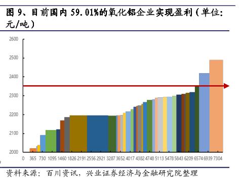 氧化铝行业专题报告:供需不平衡,产能过剩或将加剧