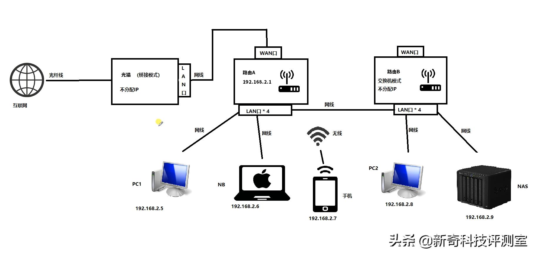 让电信客服小姐姐给公网IP?入坑NAS前最好了解这些