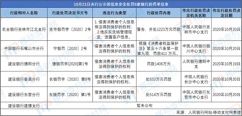 郑州农商行违反消费者金融信息管理规定 被罚274.4万