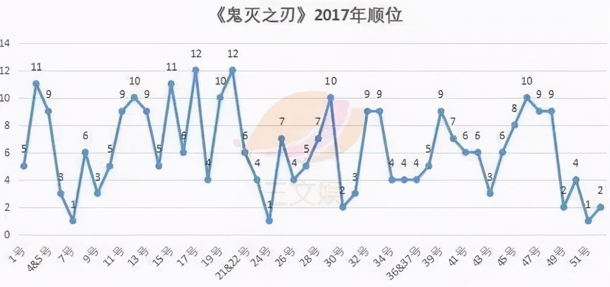 《鬼灭之刃》电影票房登顶日本影史,超过《千与千寻》成第一