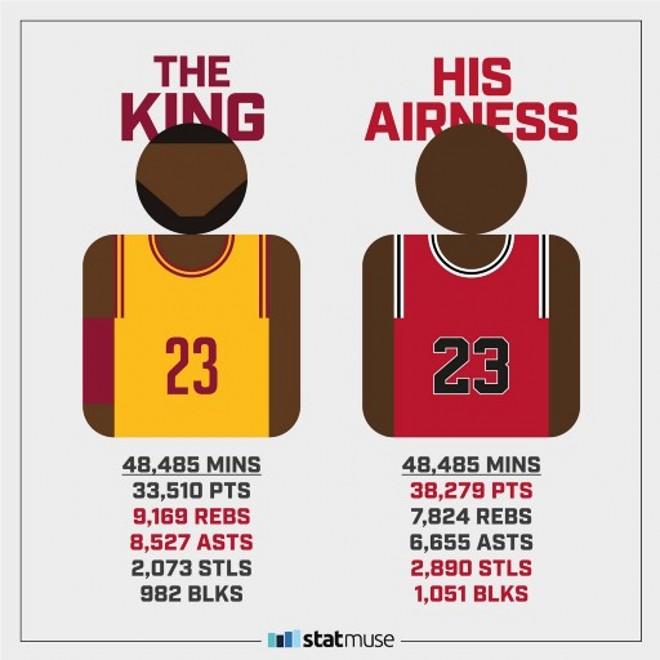 換角度對比詹皇喬丹!同樣上場48485分鐘,兩人數據誰更強?-黑特籃球-NBA新聞影音圖片分享社區