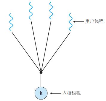 操作系统基础10-线程及多线程模型