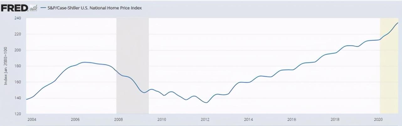 美国房价大涨,怎么回事?对中国有何启示?