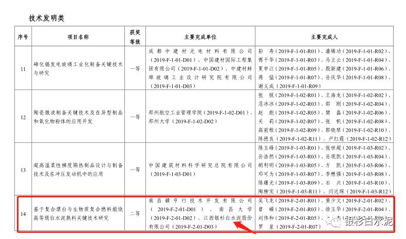祝贺江西银杉白水泥股份有限公司荣获建筑材料科学技术奖二等奖
