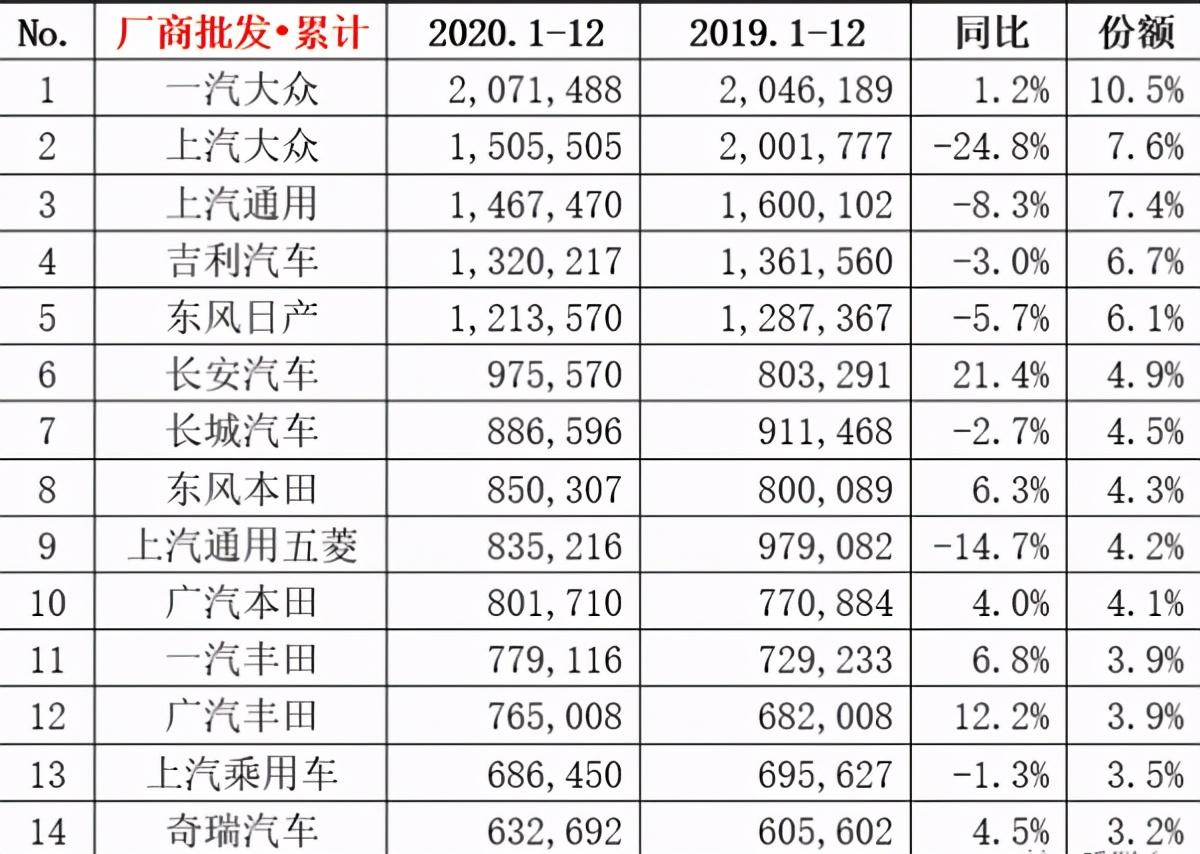 大众下跌,丰田逆势上涨,2021年推出5款丰田汽车。公众是怎么接手的