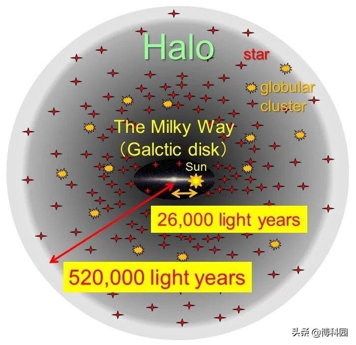 最新确定:银河系半径达52万光年,教科书上直径才10万光年