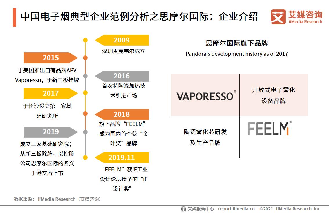 电子烟行业报告:2020市场规模增至83.3亿,监管政策趋严