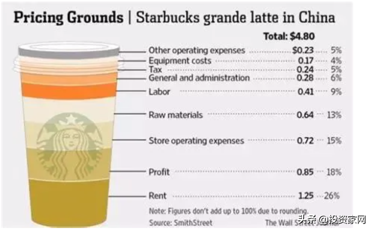 騰訊、中石化、喜茶,都盯上了同一個萬億級市場