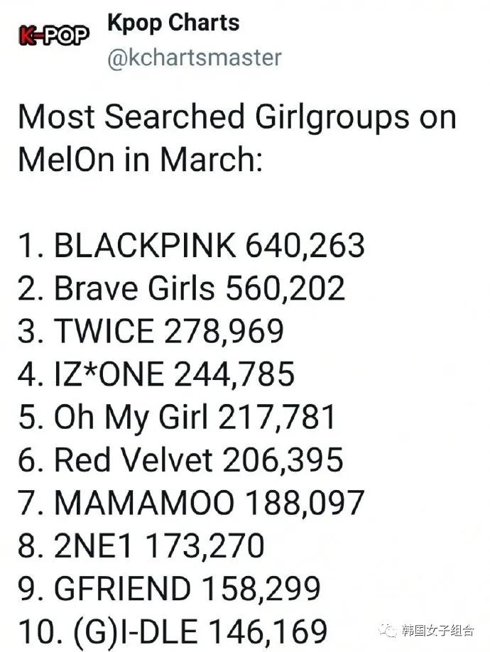 Melon 3月韩国女团搜索量TOP10