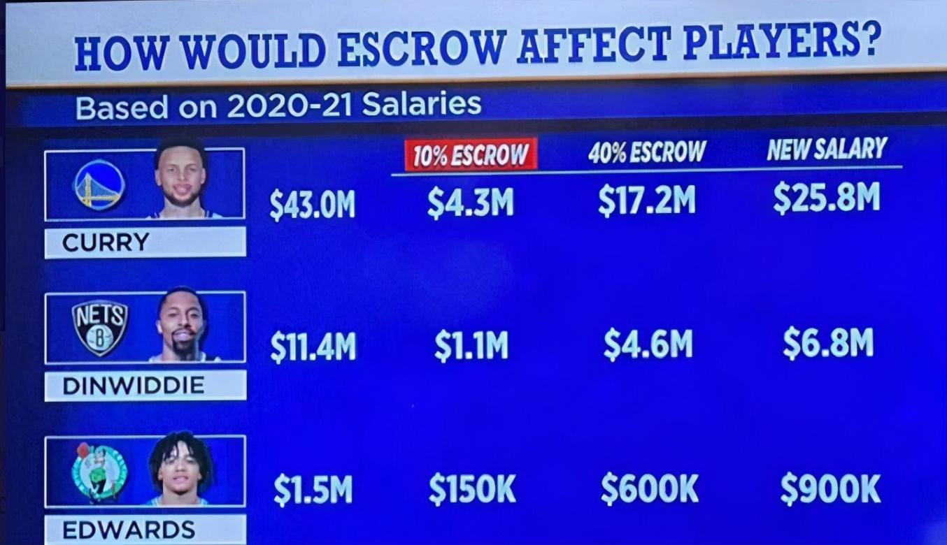 美媒計算Curry下賽季預計會損失1720萬的薪資,引得Tatum震驚:天吶!比我薪資還高!-黑特籃球-NBA新聞影音圖片分享社區