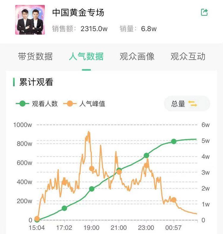 胡海泉联动李乃文抖音直播珠宝饰品卖货,实现GMV成倍增长