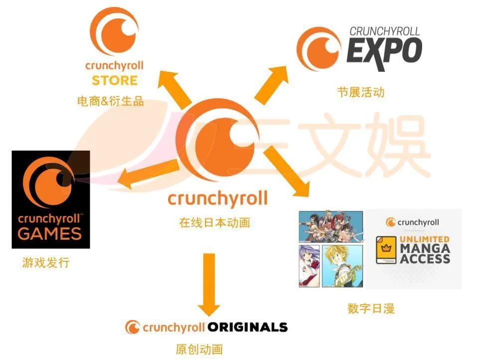 """索尼12亿美元收购""""美国版B站""""Crunchyroll"""
