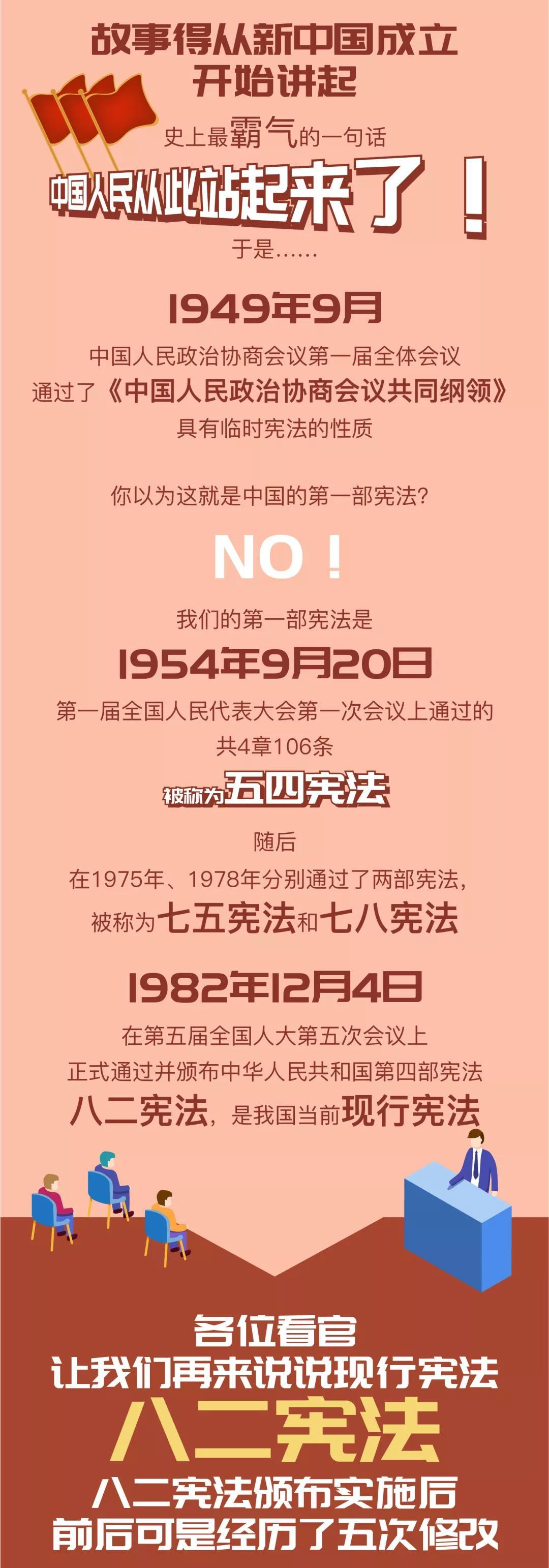 宪法宣传周丨图解中华人民共和国宪法的历史沿革