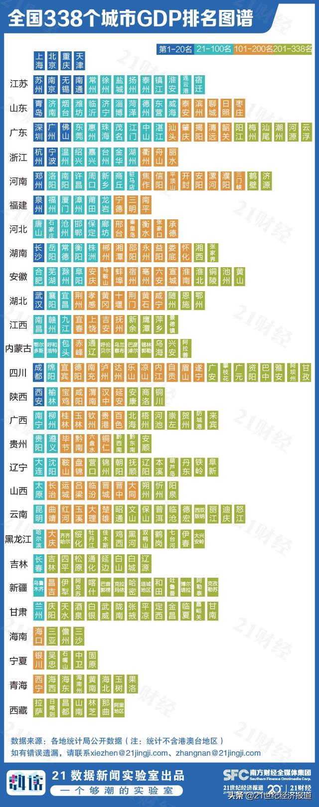 最新中国城市GDP百强榜:南京长沙西安崛起,江苏13城全入围,你的家乡排第几?(附榜单)
