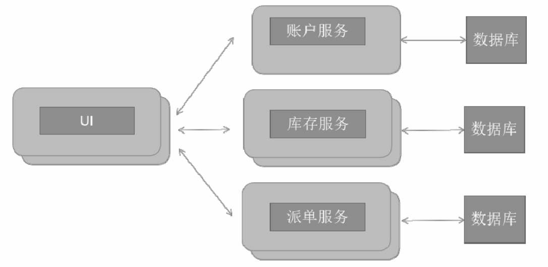 分布式系统实战:什么是微服务架构?微服务架构与SOA架构的区别