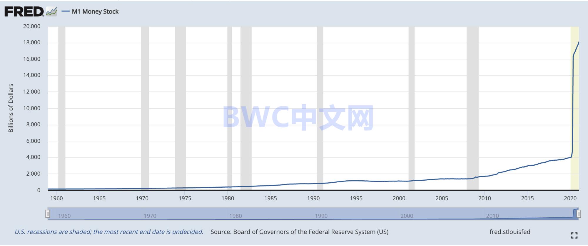 美国44周释放23万亿。伊朗用人民币取代美元后,情况再次发生变化