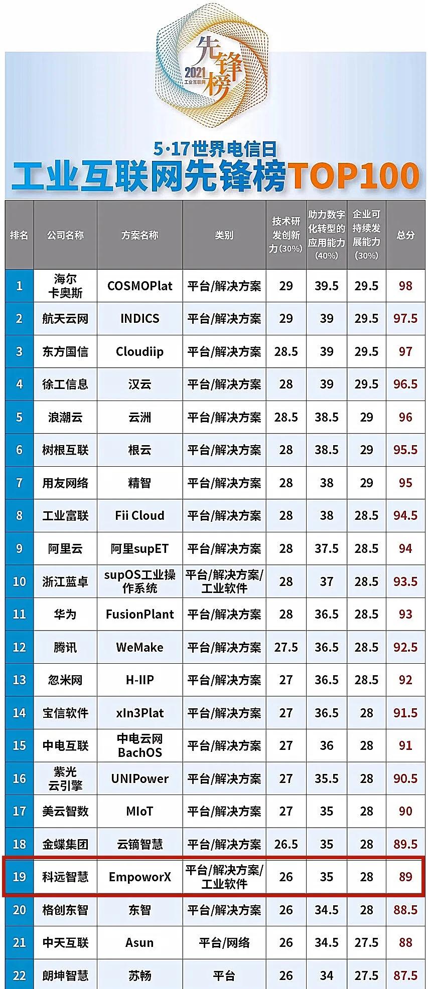持续领跑!科远 EmpoworX入选2021工业互联网先锋榜TOP19