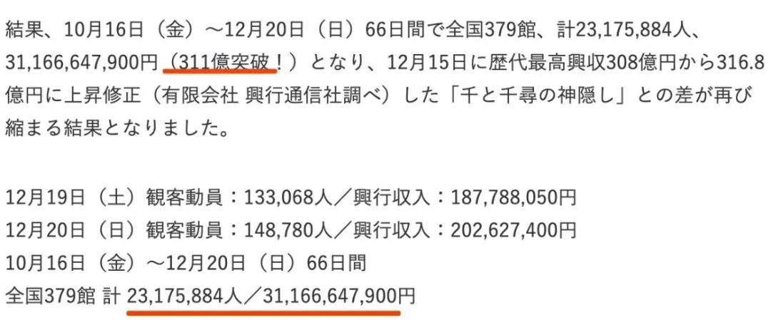 打破《千与千寻》纪录,《鬼灭之刃》剧场版票房311亿日元了