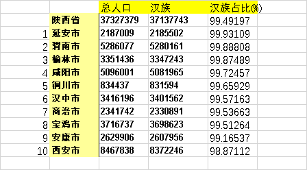陕西省少数民族人口和分布