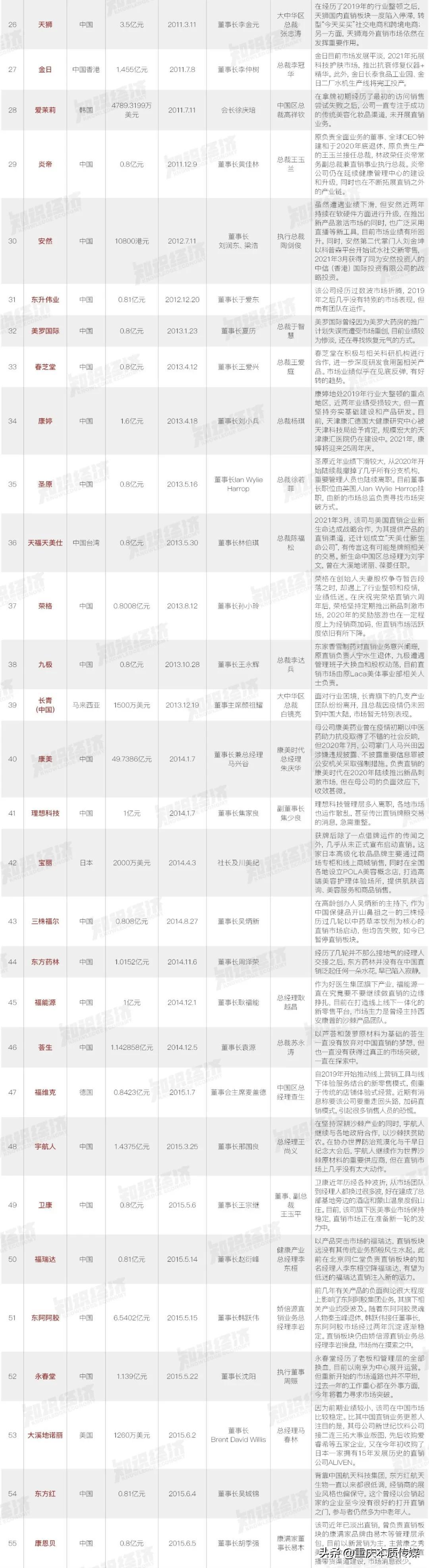 独家 中国88家直销企业沉浮录