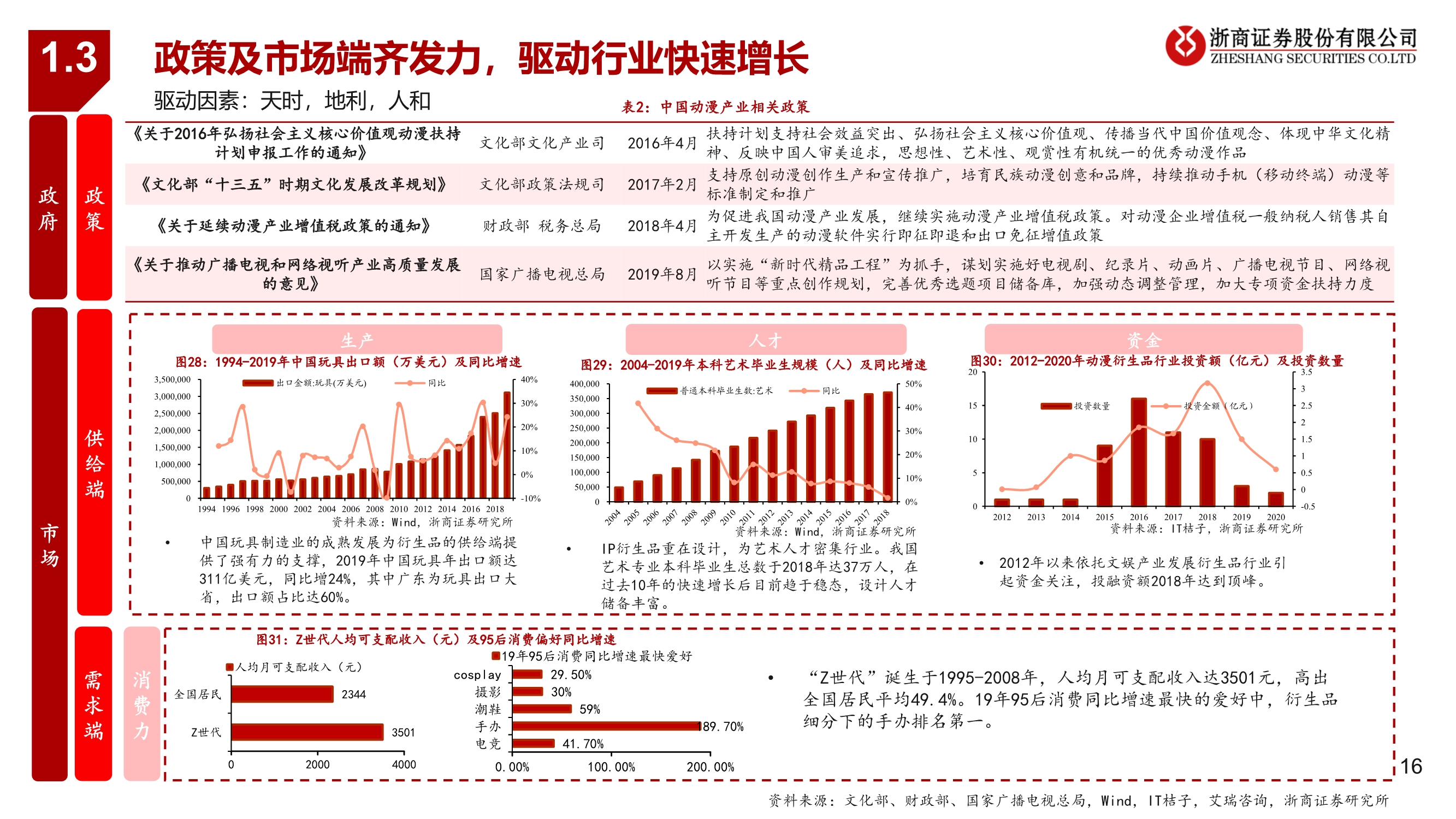 潮玩行业深度报告:从1.0到3.0,潮玩产业链全景图