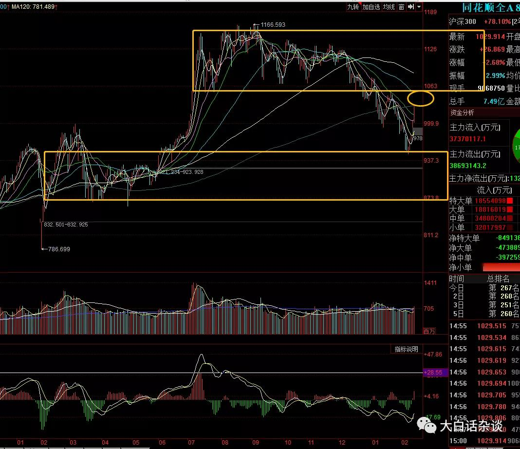 2.21股市分析:超跌个股大幅度反弹,下周能否继续?