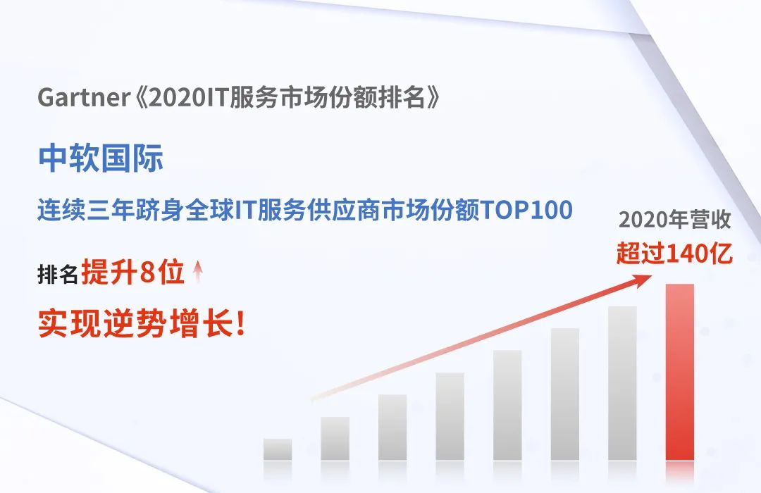 排名晋升 中软国际蝉联Gartner2020全球IT服务TOP100