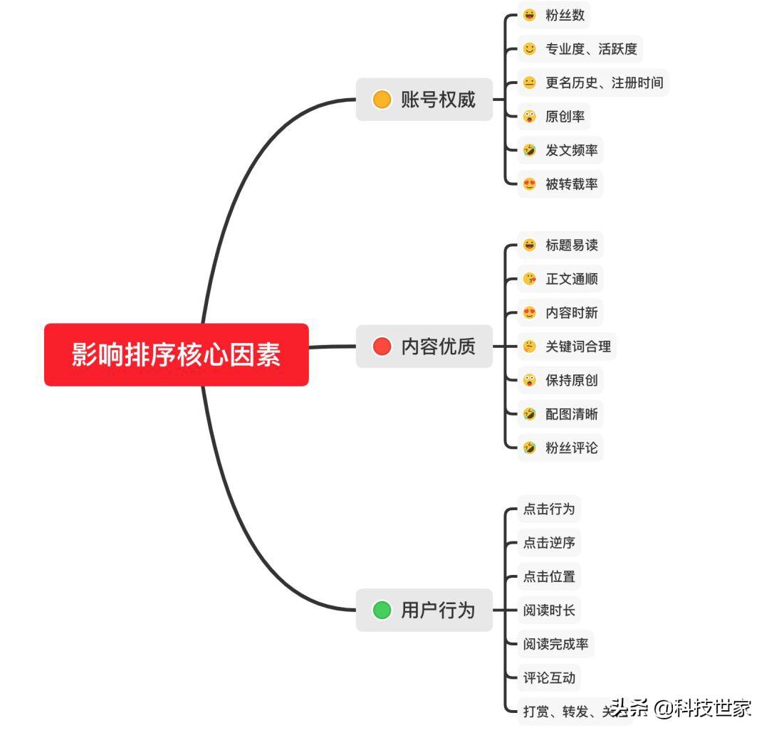 【干货】微信搜一搜的排名规则解析+微信SEO操作指南  第5张