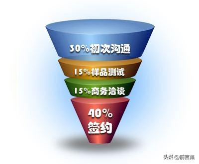 29个营销理论 | 一对一营销
