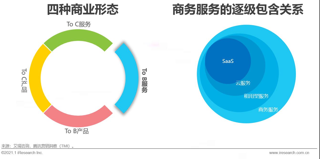 艾瑞:中国商业服务全景分析