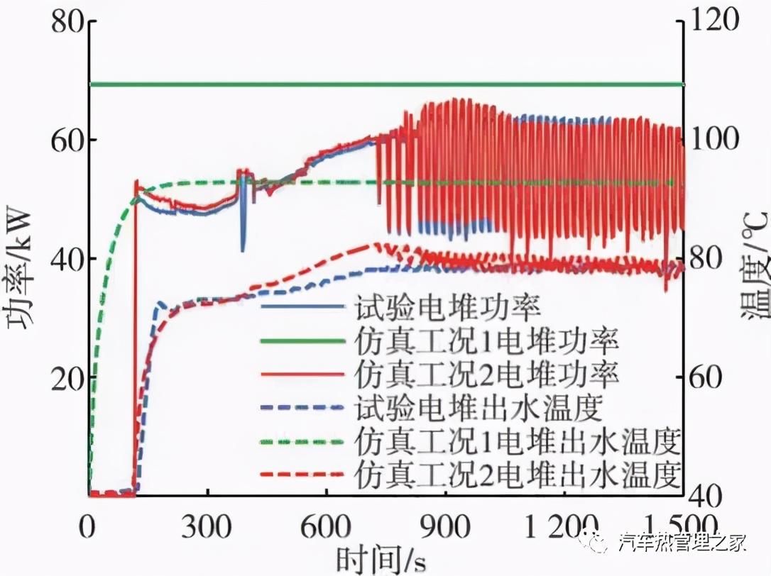 车用燃料电池热管理性能仿真与试验研究