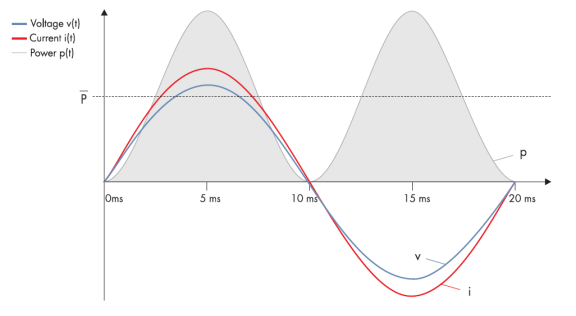 技术深度丨光伏逆变器在夜晚还能做补偿?