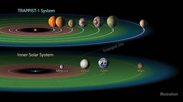 超级太阳系或拥有7颗宜居带行星,地外生命概率大大增加-第3张图片-IT新视野