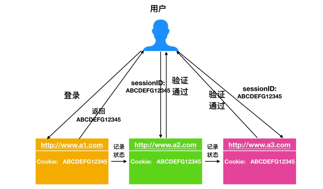 面试高频考点之 HTTP