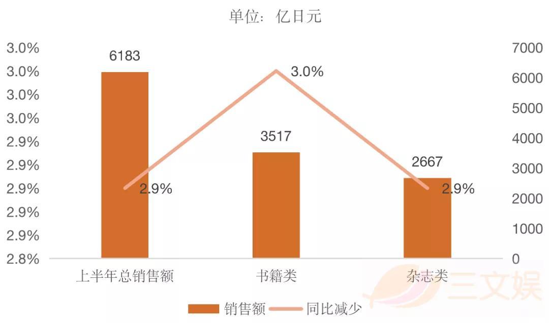 日本网漫观察:半年销售额超95亿元,PICCOMA份额近半