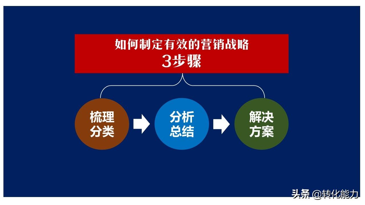 如何完成年度营销目标,制定有效的【营销策略】3步骤14个维度
